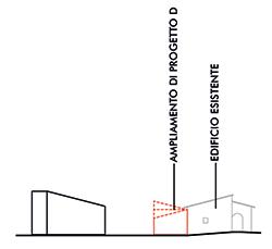 Sezione degli edifici